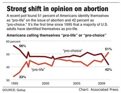 "A positive development, there seems to be a rising sentiment against abortion in America. While the ""cause"" of this remains unclear, I personally believe we may be on the verge of a profound spiritual change in our nation."