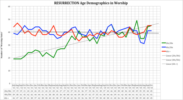 Res Worship Demographics